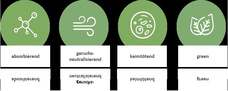 Grafik theBreath Schaubild Eigenschaften